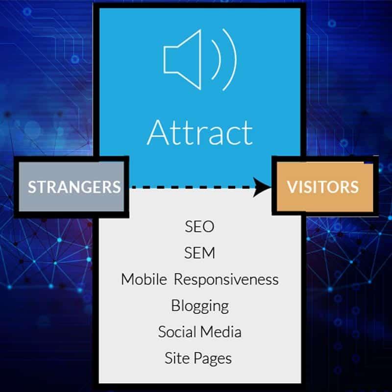 attrarre-nuovi-clienti-con-il-sito-web-inboundmarketing-bologna